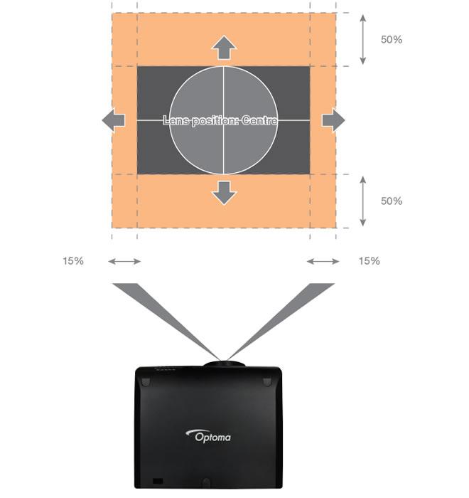 Motorised lens shift